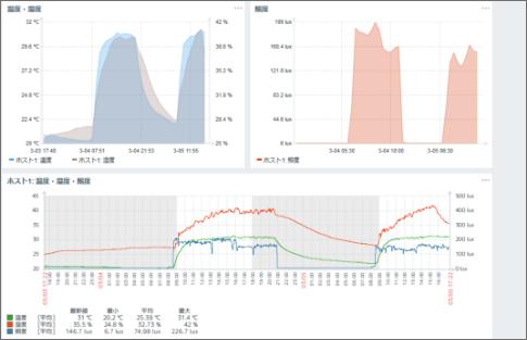 IoTで得られたデータの可視化
